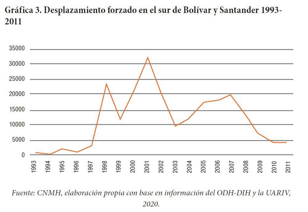 Número de desplazamientos forzados en los departamentos de Bolívar y Santander entre 1993 y 2011.