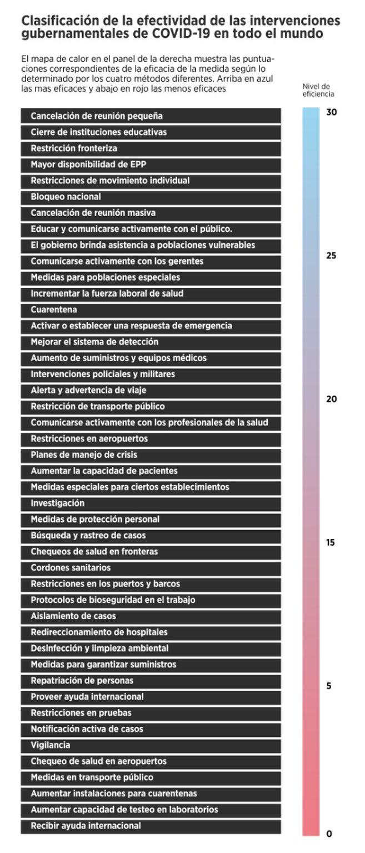 Ranking de las medidas no farmacológicas más y menos efectivas contra la COVID'19 según un estudio de la U. de Viena.
