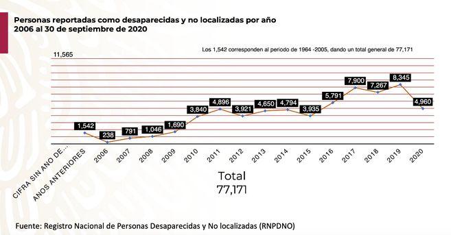 Personas reportadas como desaparecidas y no localizadas por año. Datos de 2006 al 30 de septiembre de 2020.