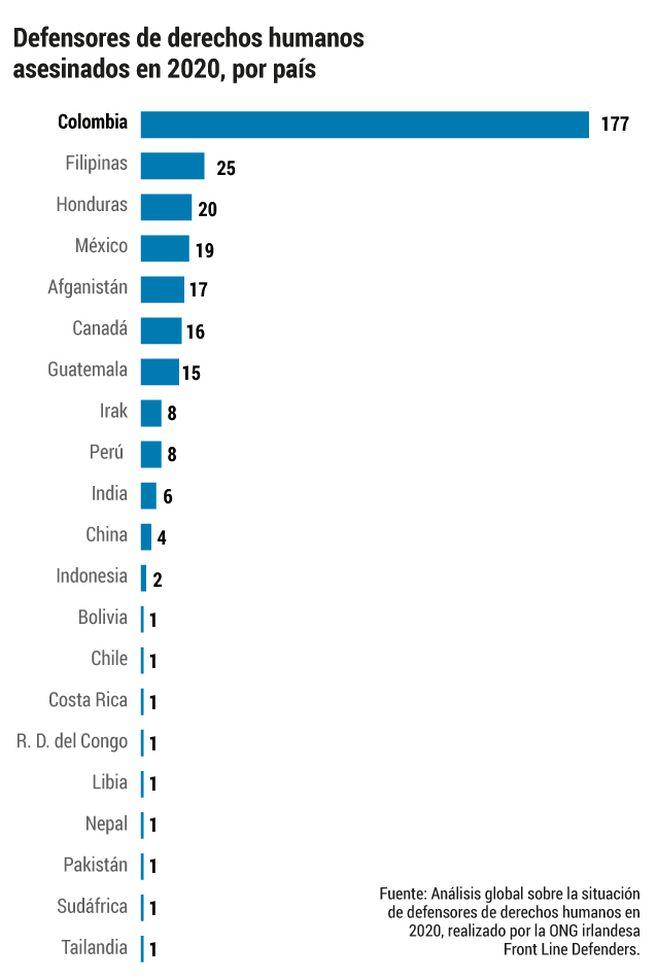 Defensores asesinados por país.