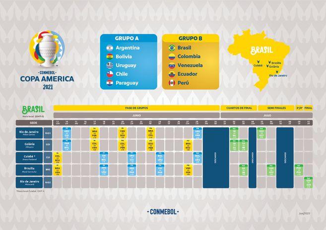 Así se jugará la Copa América 2021, en Brasil.
