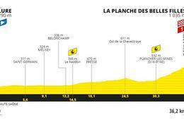 Tour de Francia 2020: así será la etapa 20