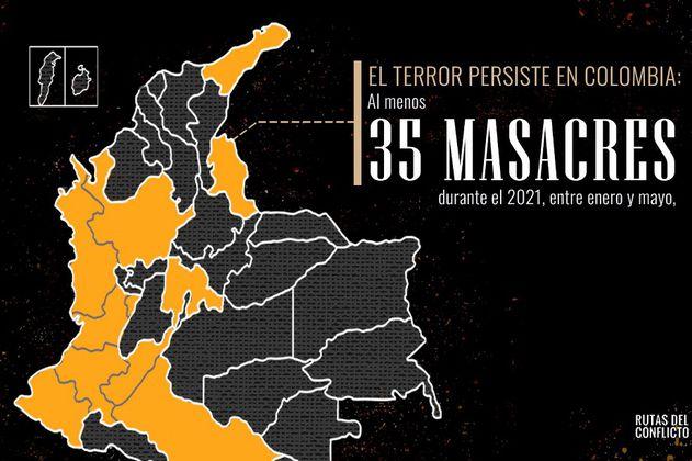 El terror persiste en Colombia: al menos 35 masacres durante 2021